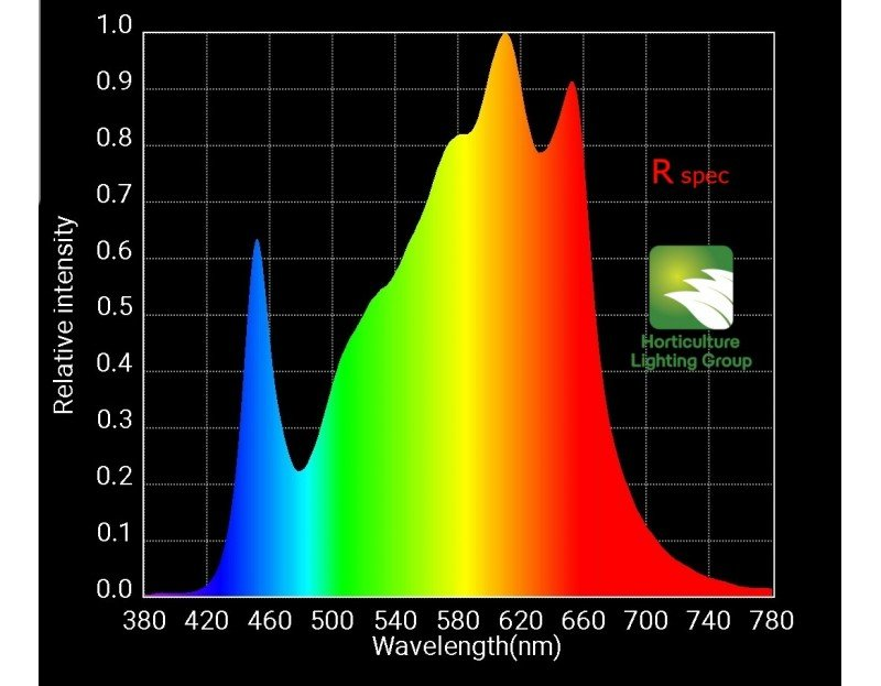 spectrum hlg 260w rspec